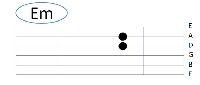 Kenali Kunci Dasar dan Tips Mudah Memainkan Gitar