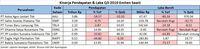Harga CPO Mulai Pulih, Kinerja Q3-2019 Emiten Sawit Membaik
