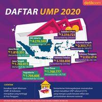 Naik Gaji! Ini Daftar UMP 2020