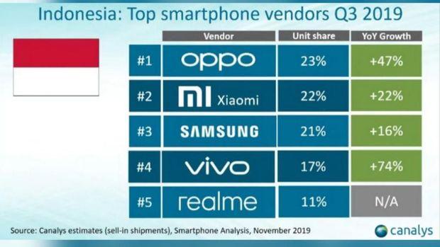 Oh My God! Samsung Disalip Xiaomi di Pasar Ponsel Indonesia