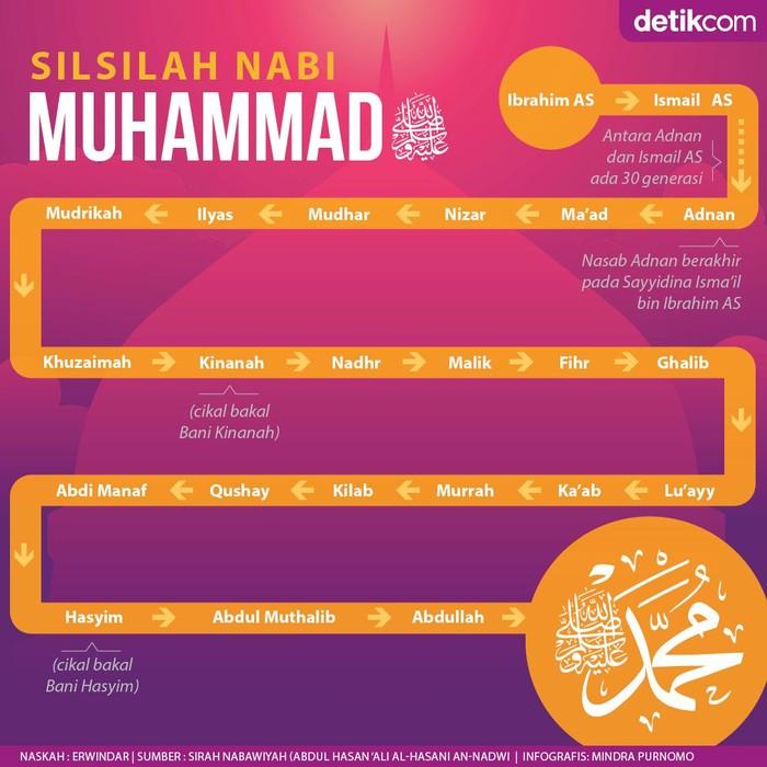 Begini Alur Garis Keturunan Nabi Muhammad SAW