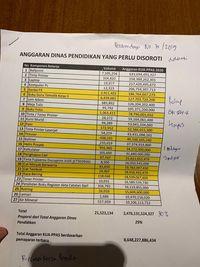 Rencana aggaran Pemprov DKI.