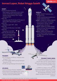 Inovasi LAPAN, Roket hingga Satelit