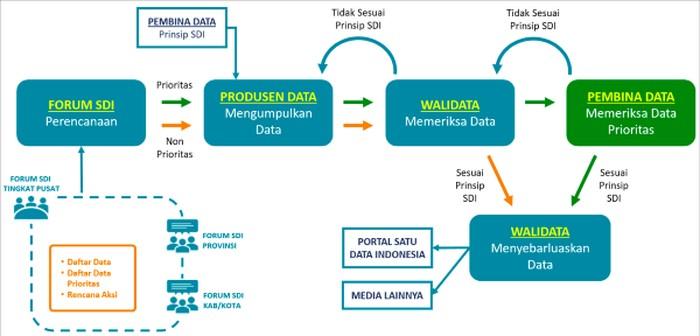 Alur kerja Sistem Satu Data Indonesia (Sumber: Kementerian PPN/Bappenas)