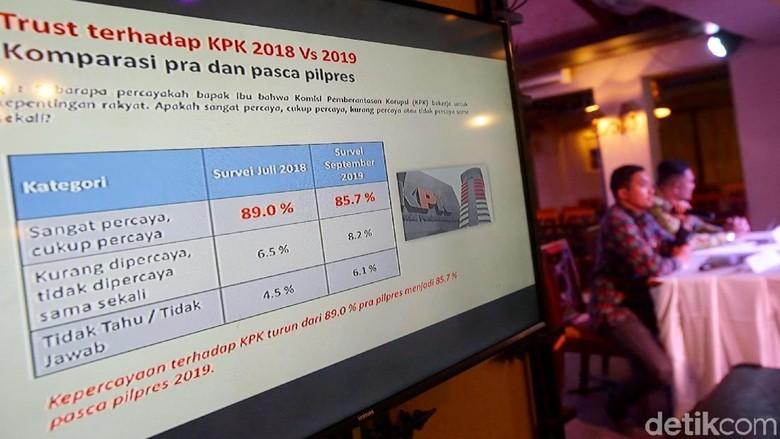 Kepercayaan Publik Pada Presiden-KPK Turun di Survei LSI Denny JA
