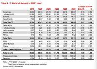 OPEC : Permintaan Minyak Dunia Naik 1 Juta Barel/Hari di 2020