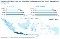 Miris! Masih Ada Kesenjangan Jaringan 4G Antara Kota dan Desa di RI