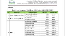 Pembelian 172 Mobil Dinas Rp 100 M Pakai APBD Aceh Disorot