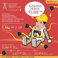 Redupnya Proyek 35.000 MW