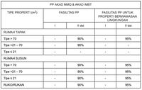 Asyik, DP KPR Kedua untuk 'Rumah Hijau' Cuma 10% Nih!