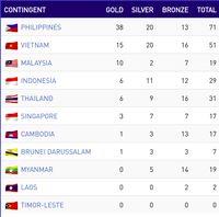 Klasemen Sementara SEA Games: Indonesia Masih Keempat
