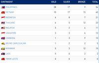 Klasemen Medali SEA Games: Indonesia Tambah 4 Emas, Isi Peringkat 3