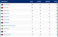 Klasemen SEA Games: Filipina Teratas dengan 38 Emas, Indonesia Keempat 6 Emas