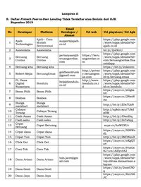 Daftar Terbaru 125 Fintech Ilegal Yang Disikat Ojk