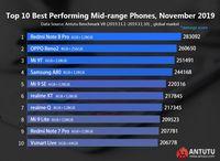 Ini Daftar Terbaru Ponsel Terkencang Versi AnTuTu