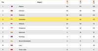 Indonesia Menutup SEA Games di Posisi Keempat