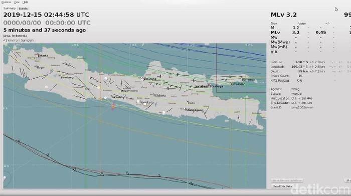 Foto: Dok BMKG Yogyakarta