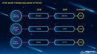 Serangan Phishing dan Malware Tunggangi Film Star Wars