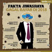 Fakta Jiwasraya Gagal Bayar di 2018