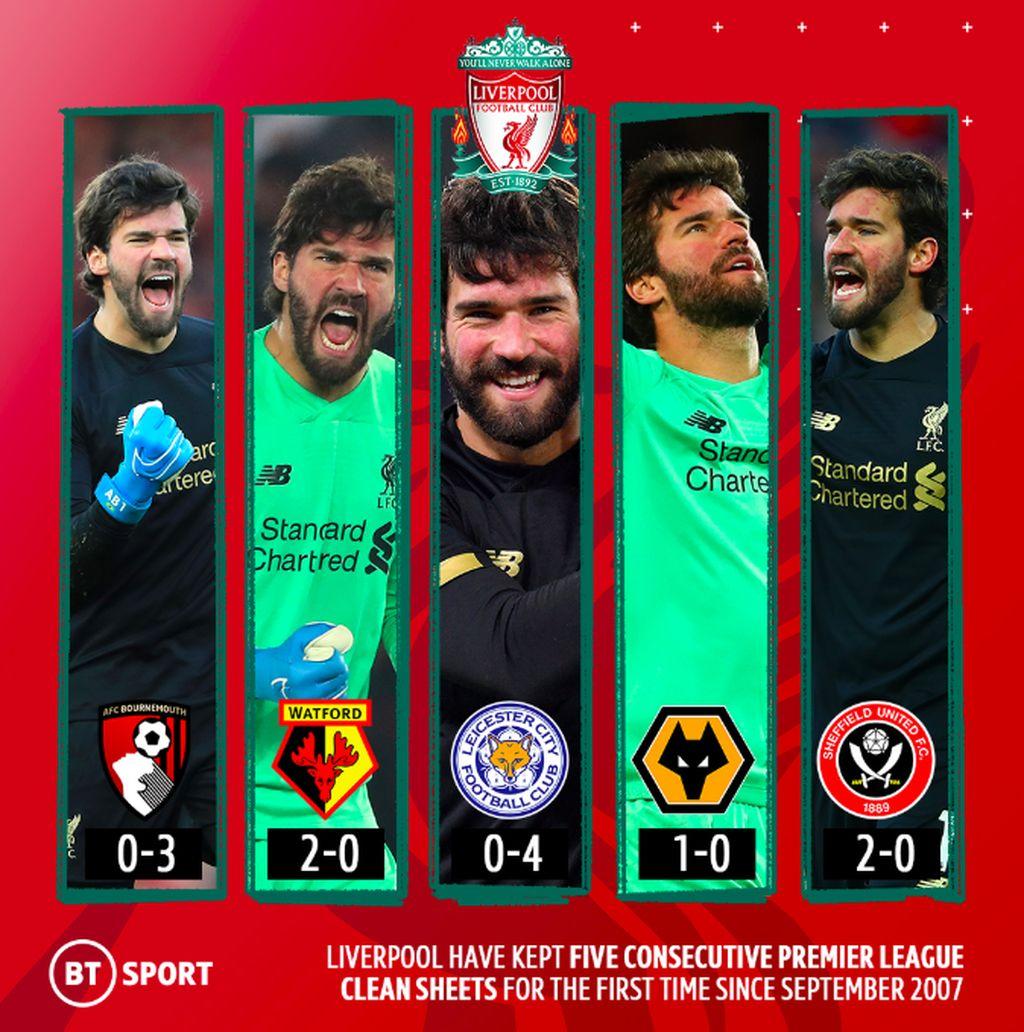 Sudah lima kali berturut-turut dalam pertandingan di Liga Inggris Liverpool tak kemasukan gol alias clean sheet. Foto: istimewa