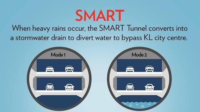 Teknologi Gorong-gorong Rakasa yang Ditampik Anies (SMART Tunnel/MMC-Gamuda)