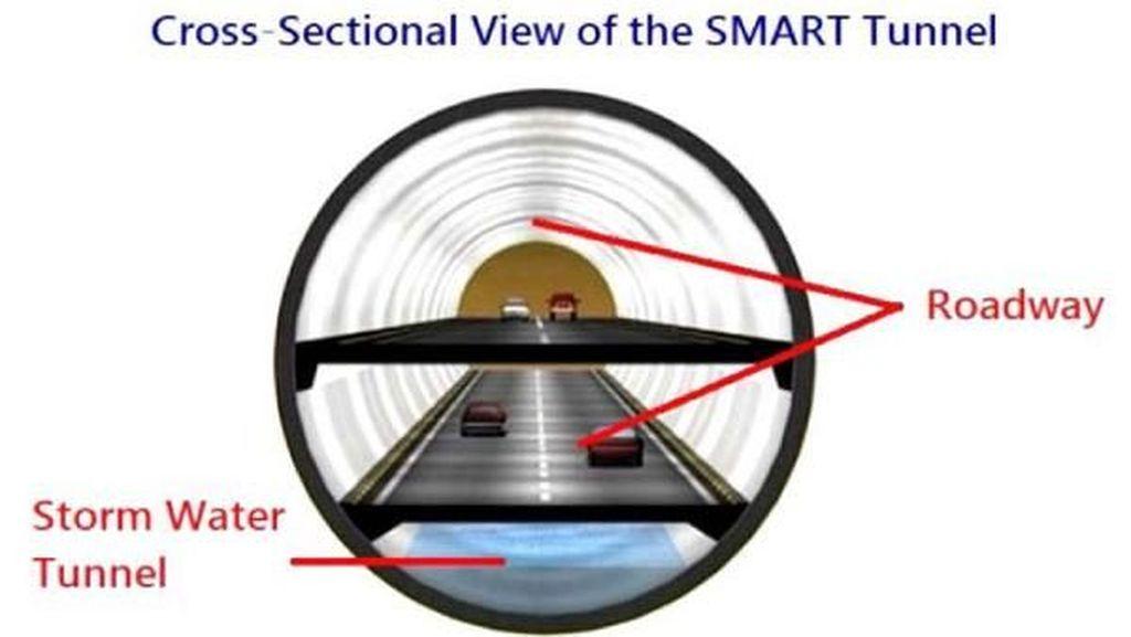 Gorong-gorong raksasa untuk mengatasi banjir, adalah solusi yang ditampik Gubernur DKI Anies Baswedan. Namun ternyata Kuala Lumpur memakai teknologi ini, namanya SMART Tunnel, gorong-gorong banjir sekaligus jalan tol (WTC2020)