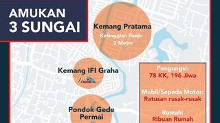 Amukan 3 Sungai di Bekasi Rendam Ribuan Rumah