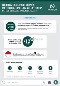 Rekor WhatsApp: 100 Miliar Pesan Wara Wiri di Malam Tahun Baru