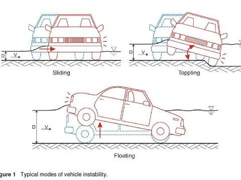 Banyak Mobil Terseret Arus Banjir, Ini Hitung-hitungan Matematisnya