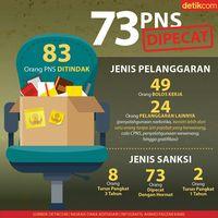 73 PNS Dipecat