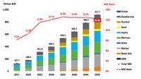 Pesimis, Target Bauran Energi Terbarukan 2025 Terancam Gagal