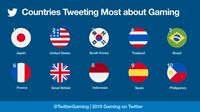 10 Negara Paling Bawel Ngomongin Game, Indonesia Termasuk