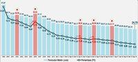 Rokok Bikin Inflasi, Masyarakat Miskin Kena 'Kanker'?