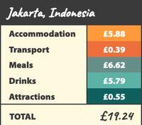 Magnet Jakarta ke Backpacker: Biaya Transport dan Atraksi Wisata