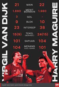 Liverpool vs MU: Pembuktian Dua Bek Termahal Dunia
