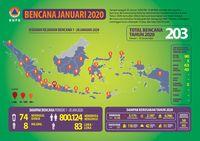 BNPB Catat 203 Bencana Hingga 20 Januari 2020