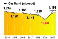 Archandra Jadi Komut PGN, Ini Tantangan Industri Gas RI