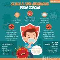 Radang Tenggorokan Disangka Virus Corona, Seperti Apa Gejalanya?