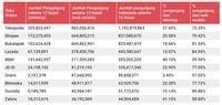 Survei: Tokopedia dan Shopee Adu Kuat Mendominasi
