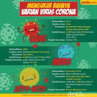 Perbandingan berbagai virus corona, mulai dari SARS hingga nCoV dari Wuhan.