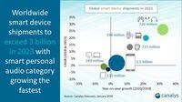Canalys: Popularitas Headphone Bluetooth Bakal Terus Meningkat
