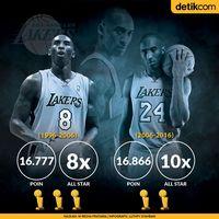 Lebih Hebat Mana, Kobe '8' atau Kobe '24?