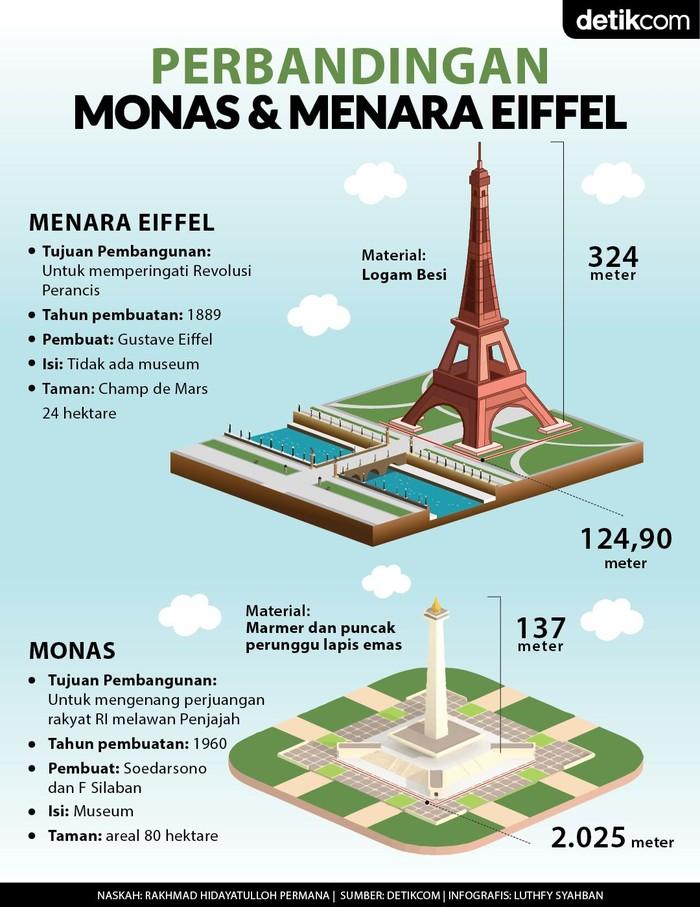 Infografis Monas dan Eiffel (Luthfy Syahban/detikcom)