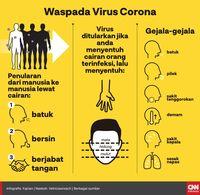 60 Ribu Penduduk Dunia Terinfeksi Virus Corona