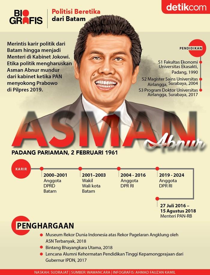 Asman Abnur, politisi PAN