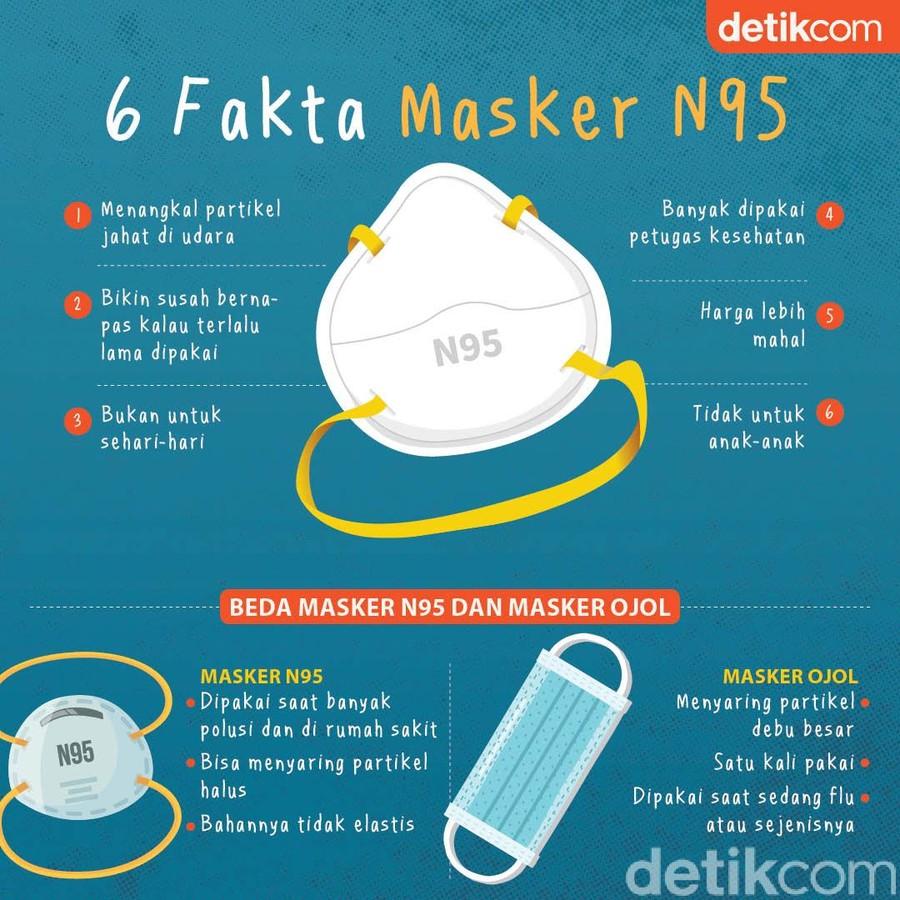 infografis masker n95 virus corona