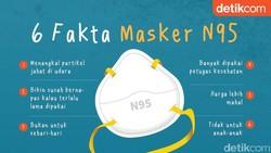 6 Fakta Masker N95 yang Harganya Kini Tembus Rp 3 Juta