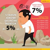 5 Tahun Jokowi Ekonomi Mentok di 5%