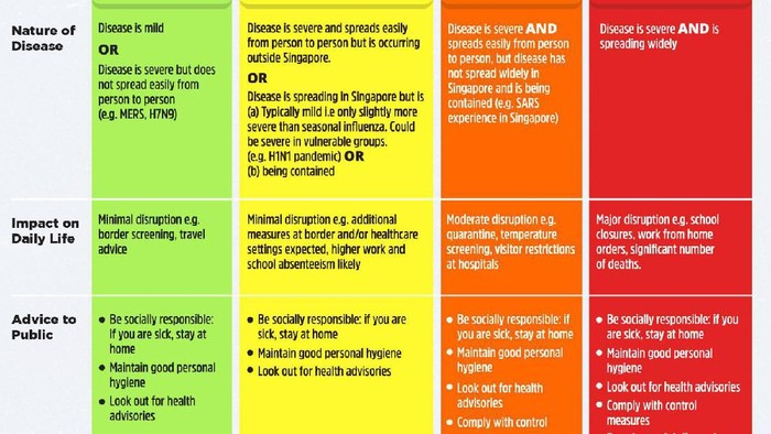 Status Virus Corona Di Singapura Naik Jadi Oranye Apa Artinya