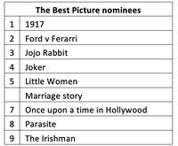 Awas! Ini Daftar Film Nominasi Oscar yang Dipakai Kedok Malware